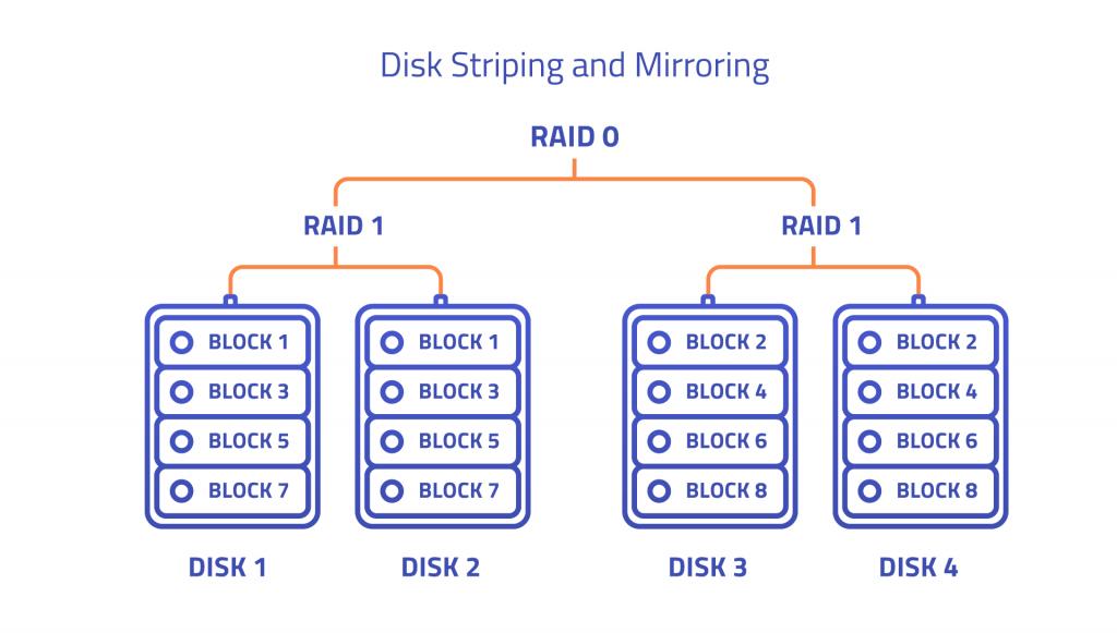 RAID چیست؟